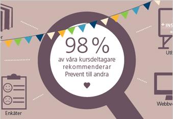 Informationsgrafik till Prevent